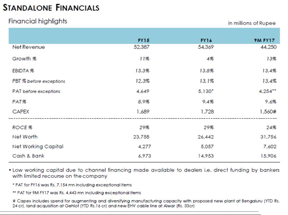 Havells Q3FY17 Financials
