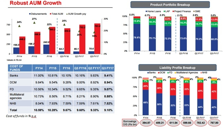 DHFL Q3FY17 Performance Highlights
