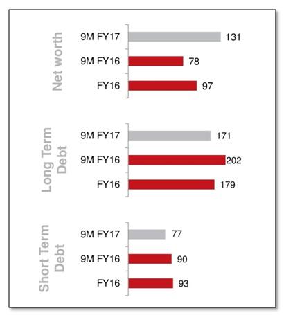 POkarna Liabilities 9MFY17