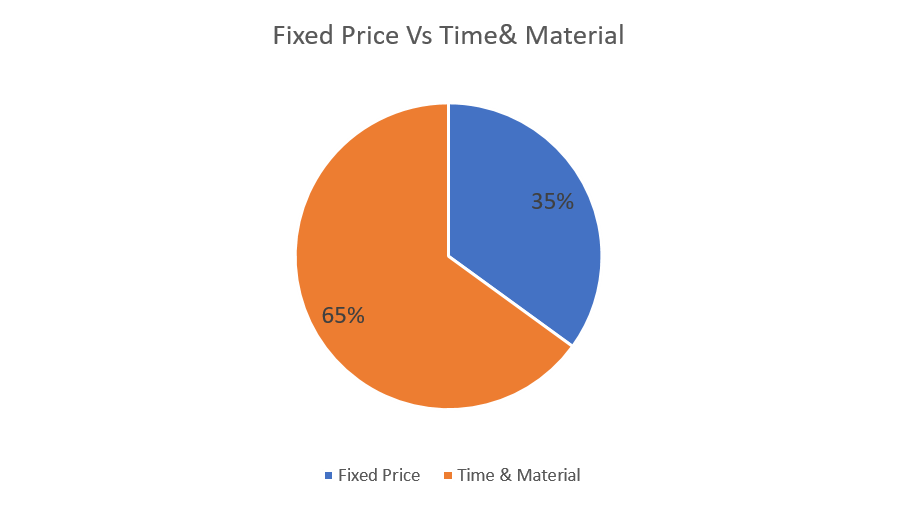 Tata Elxsi Fixed vs Time & Material Revenue Q3FY7