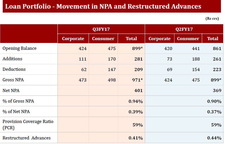 IndusInd NPA Movement Q3FY17