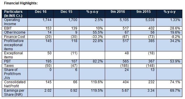Tata Global Beverages Financial highlights