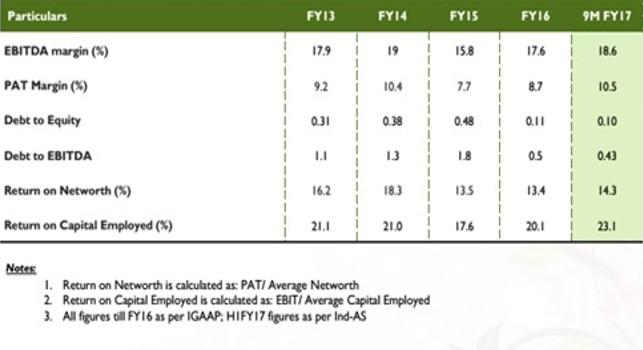SH Kelkar Q3FY17 Key Financial Ratios