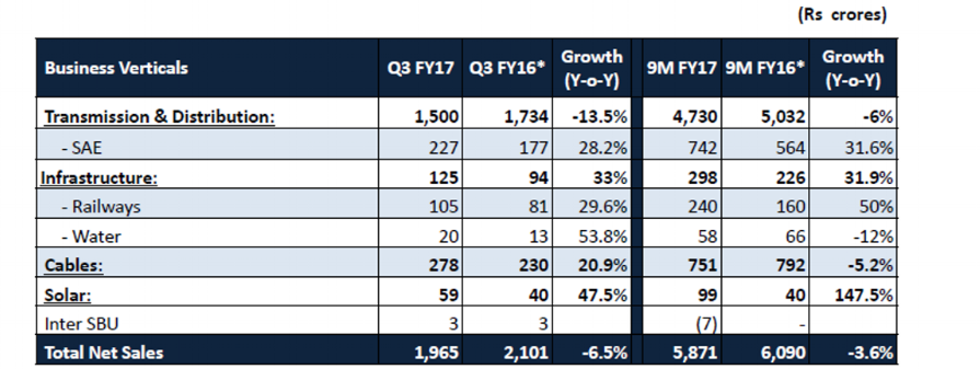 KEC Q3FY17 Revenue Performance