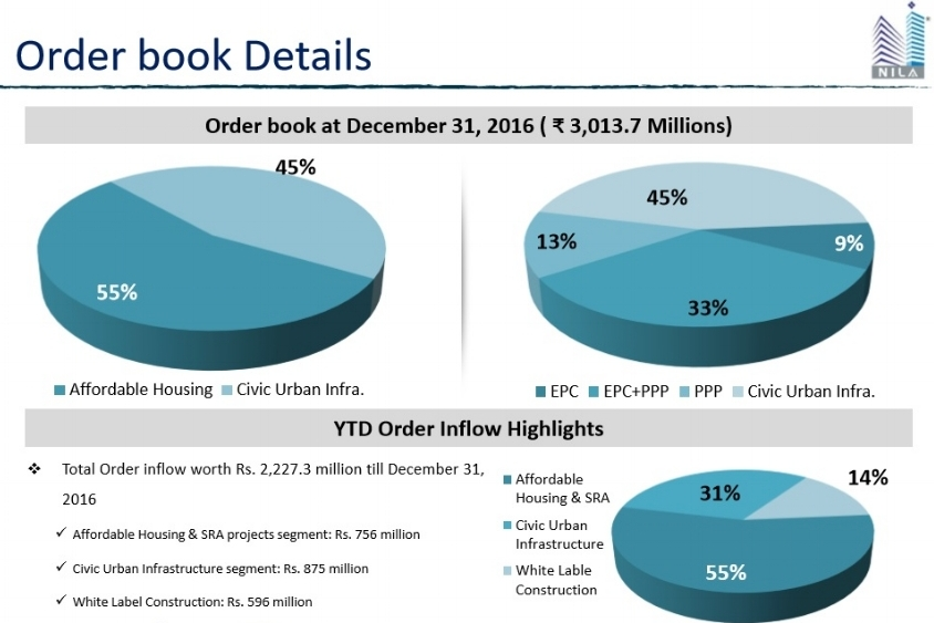 Nila Infra Q3FY17 order book