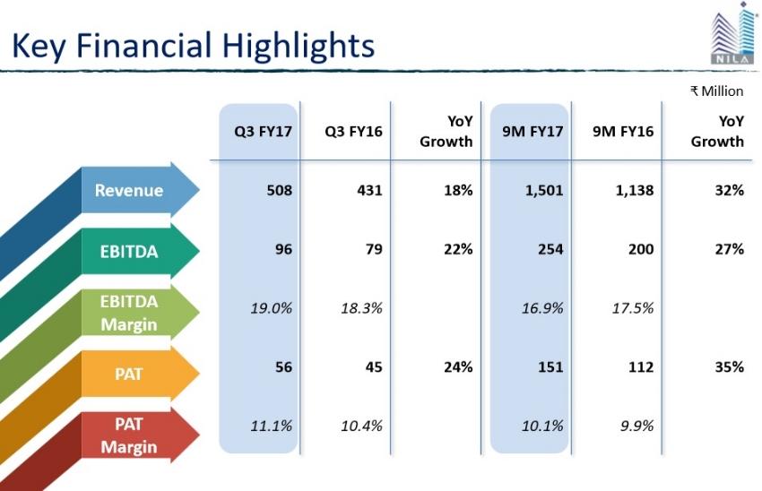Nila Infra Q3FY17 key Financial Highlights