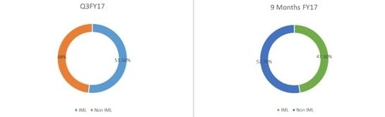 Mold Tek Packaging IML vs NOn IML Split