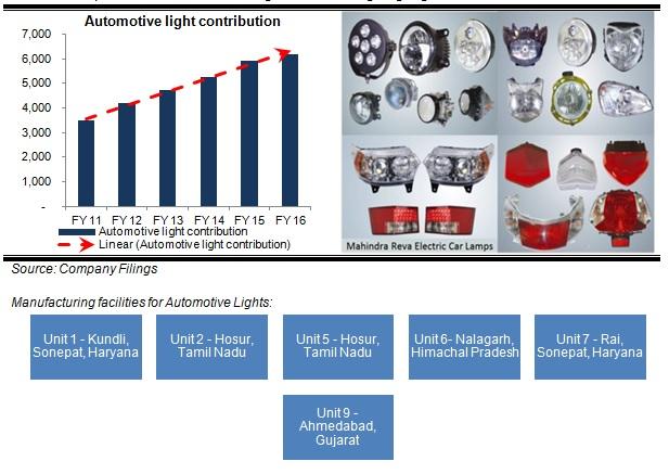 Fiem Industries Auto lighting