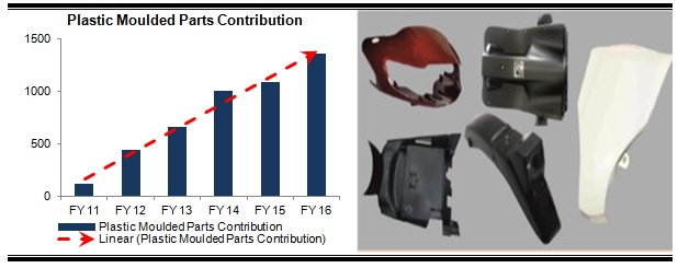 Fiem Indistries plastic moulded parts