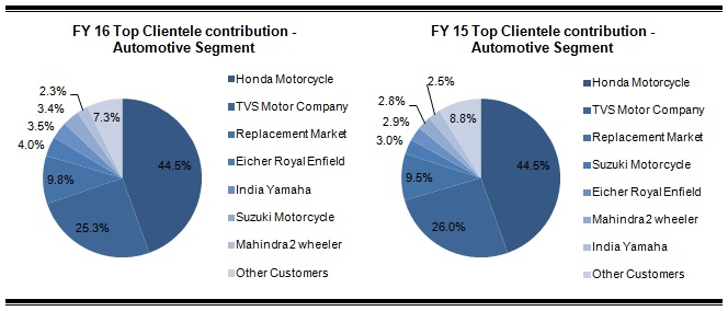 Fiem industries Clients