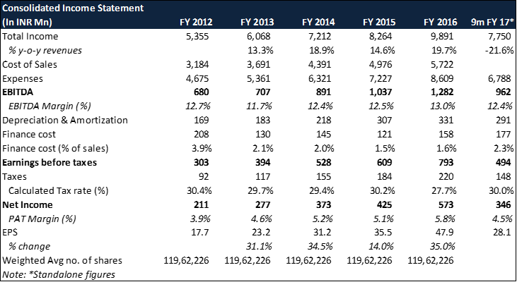 Fiem Industries Income Statement