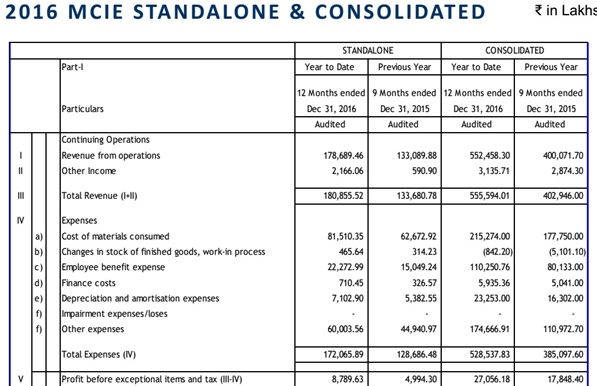 MCIE 2016 Consolidated Financials