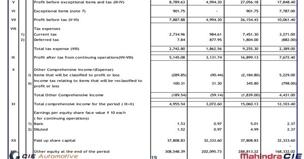 MCIE Consoliated 2016 Financials