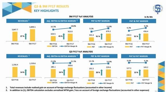 S.P Apparels Financial result Q3FY17
