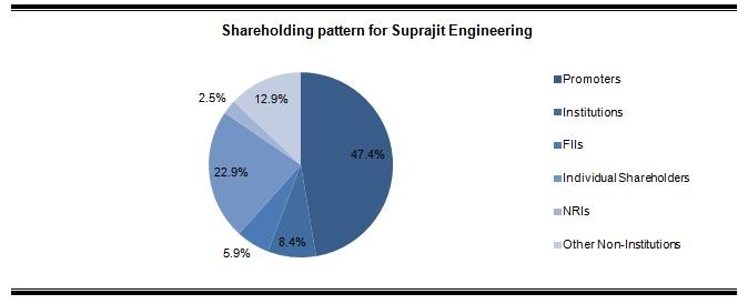 Suprajit Engineering Shareholding pattern