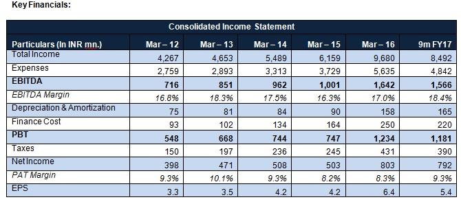 Suprajit Key financials