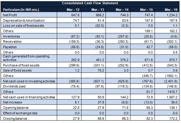 Suprajit Cash flow