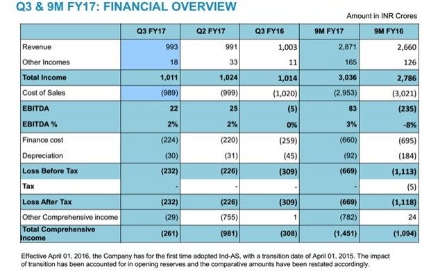 Financial overview punj Lloyd