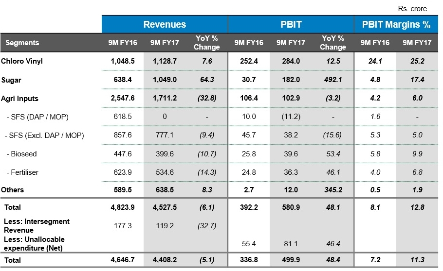 DCM SHriram 9M FY17 Financial Performance