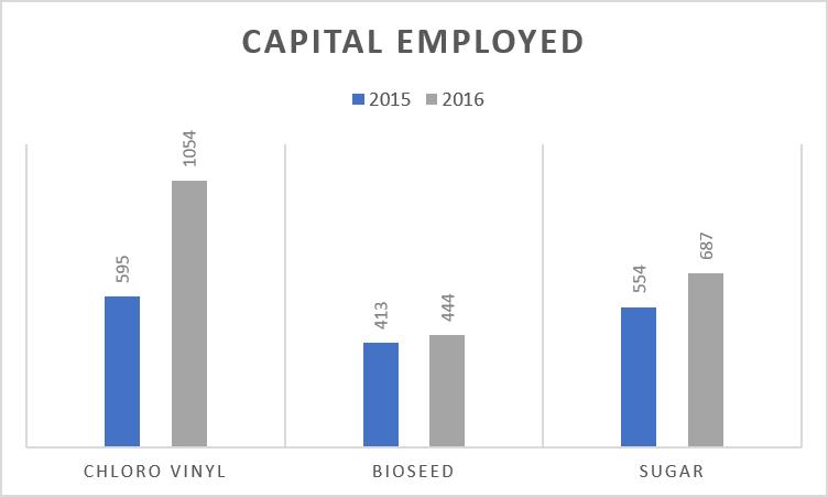 DCM SHriram Capital Employed 2016 vs 2015