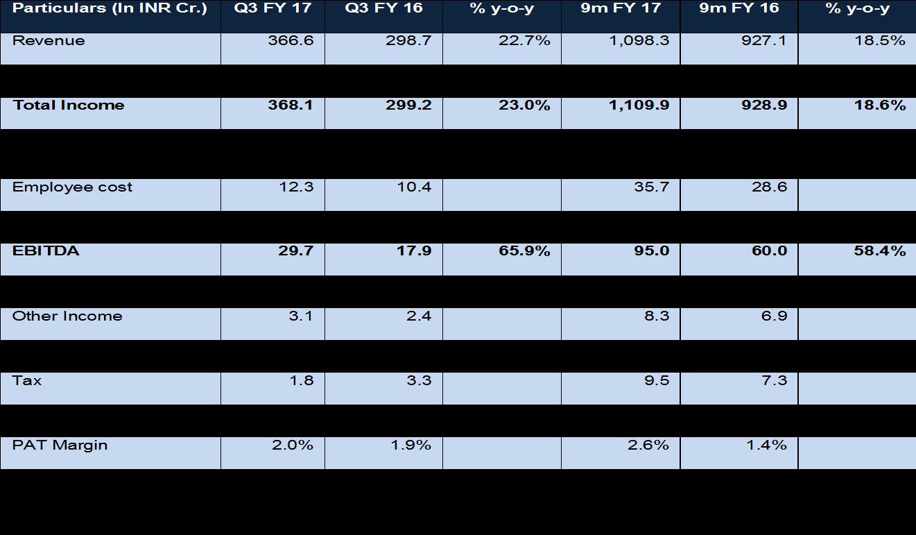 Filatex Q3FY17 Performance