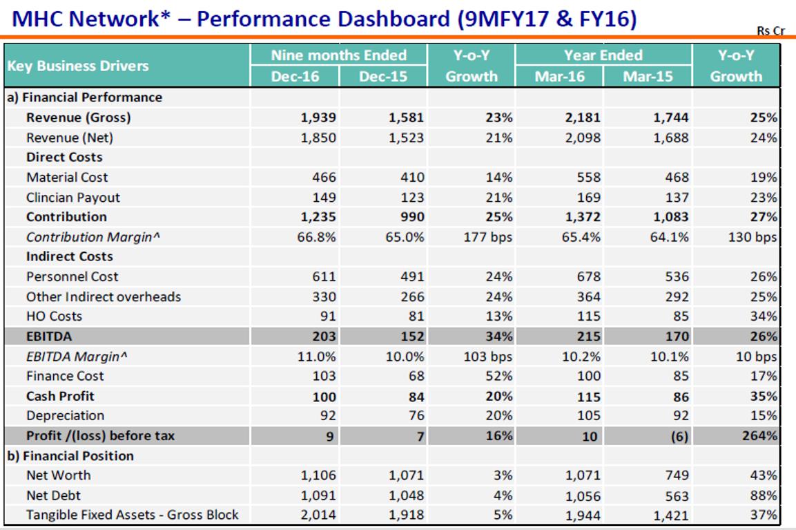 MHC Q3FY17 Financial Performance