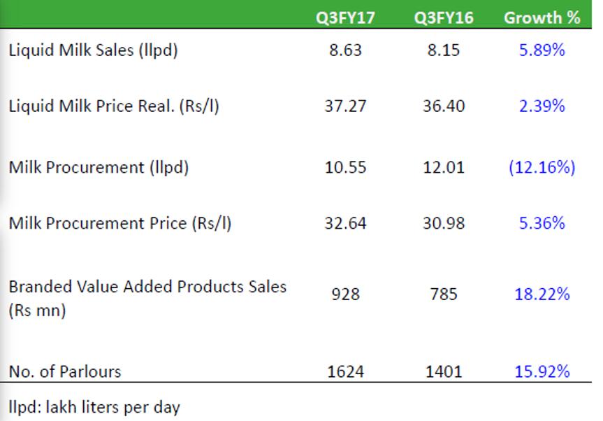 Heritage foods dairy vertical key metrics Q3FY17.png