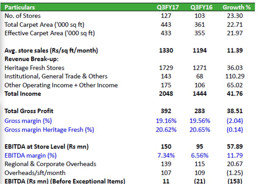Heritage Foods Key Metrics Retail Vertical Q3FY17
