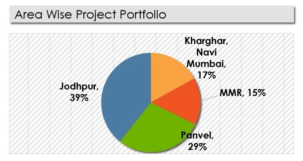 Note: All numbers, estimates and projections exclude projects under approval.