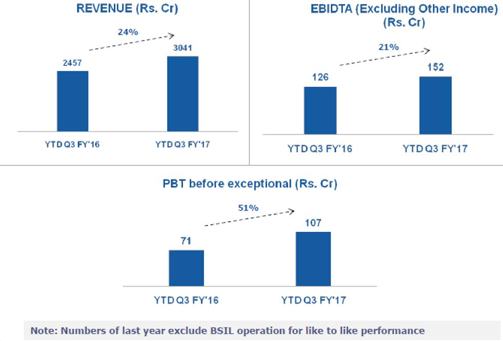 Bluestar Q3FY17 Financial Performance