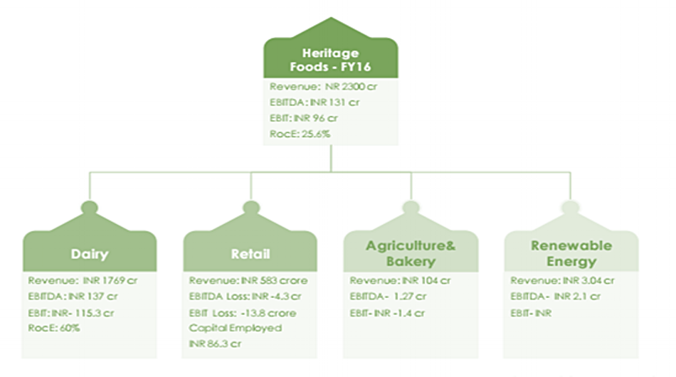 Heritage foods org structure