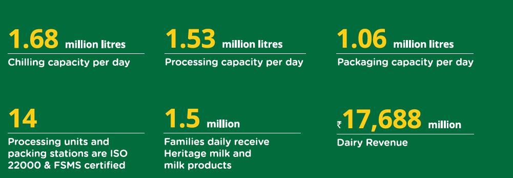 Heritage Foods Dairy Segment