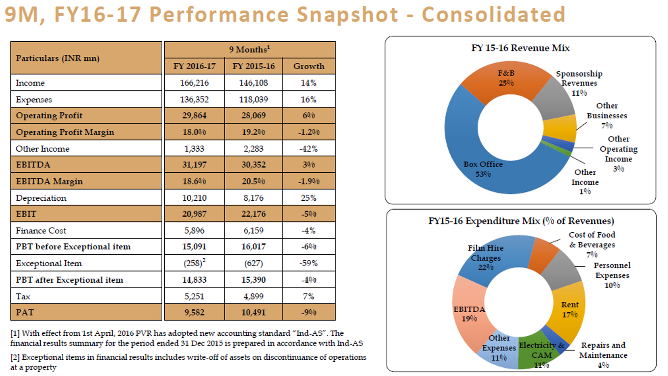 PVR 9M FY17 Financial Performance