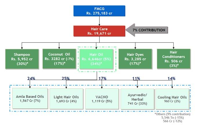 Bajaj Corp Industry Structure