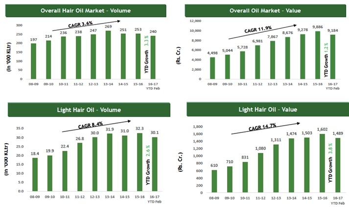 Hair oil Market Volume