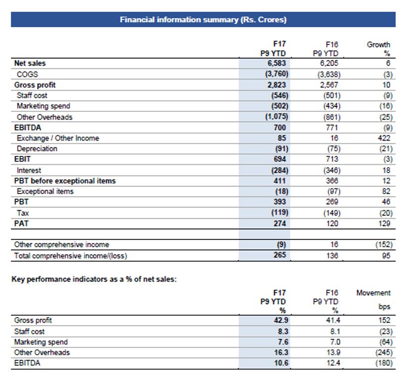 Q3FY17 Financial Performance