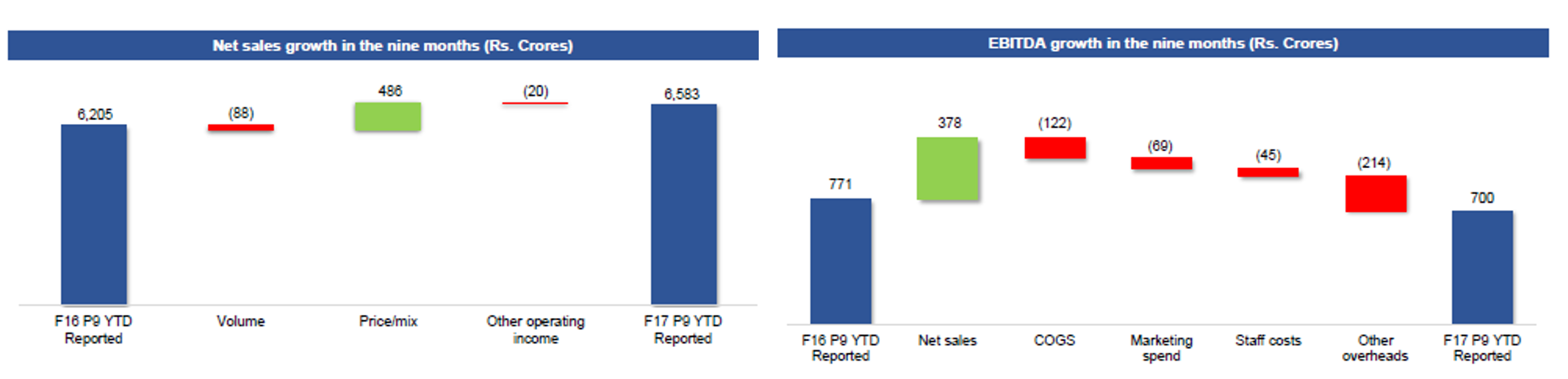 United Spirits Revenue and EBITDA Q3FY17