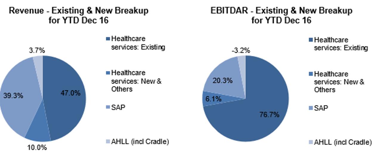Apollo Hospitals Q3FY7 Revenue Breakup