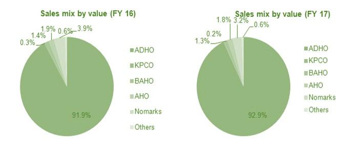 Bajaj Corp Sales Mix 2