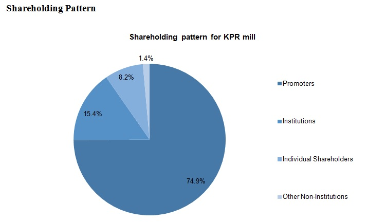 KPR Mills Shareholding pattern