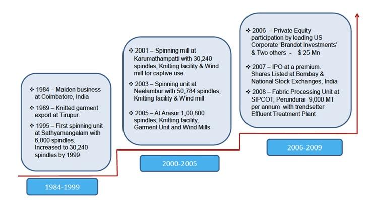 KPR Mills Key milestones
