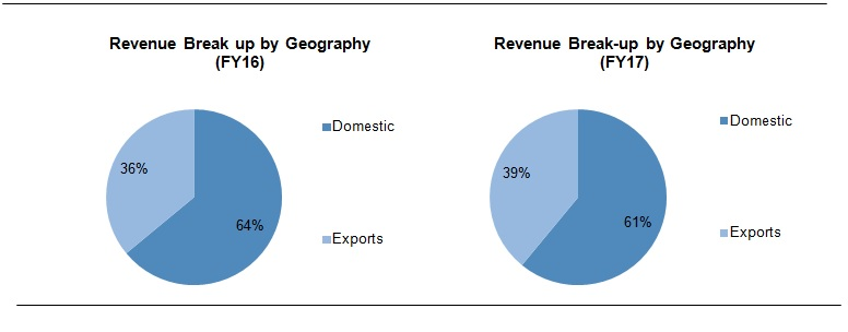 KPR Mills Business overview