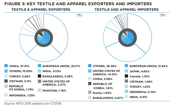 Textile importers and exporters