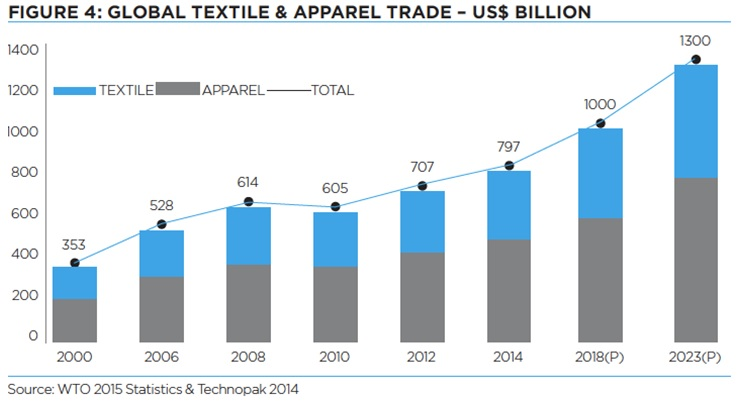 Global textiles and apparel trade