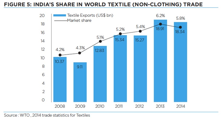 India's share in global textile and apparel trade