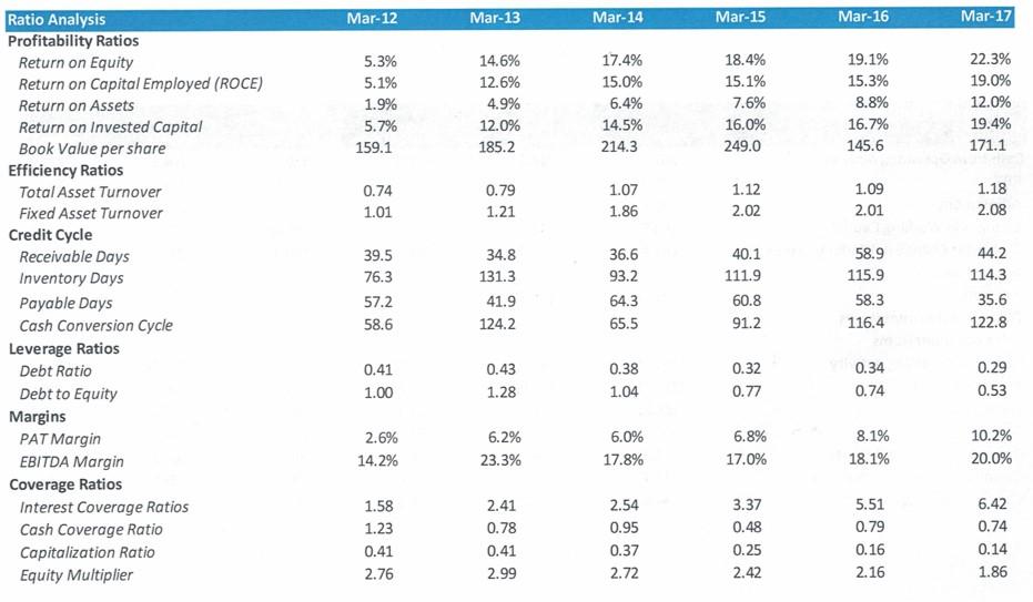 KPR MIlls Ratio Analysis