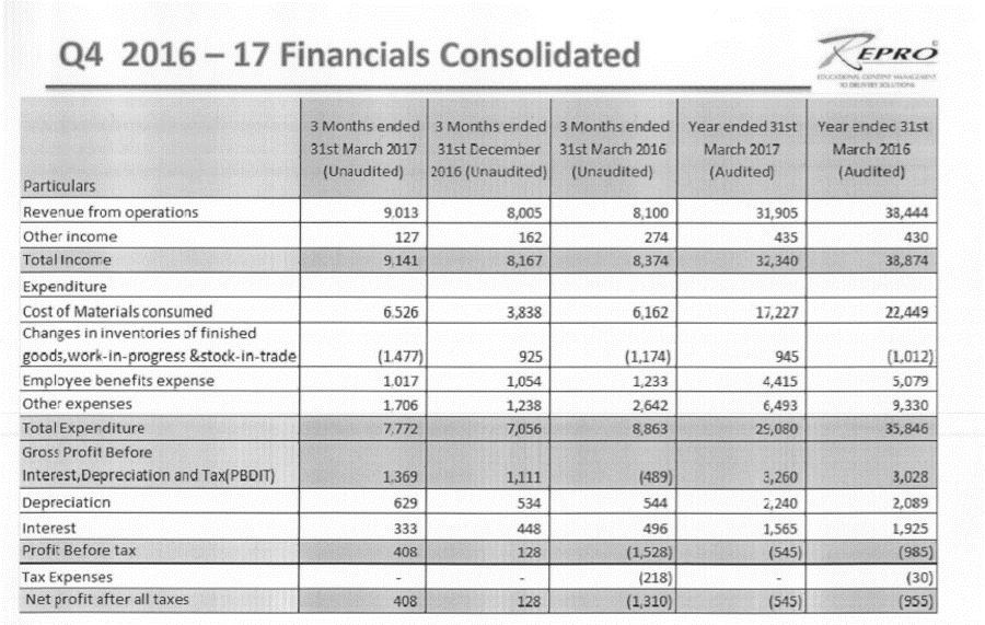Repro Q4FY17 financials