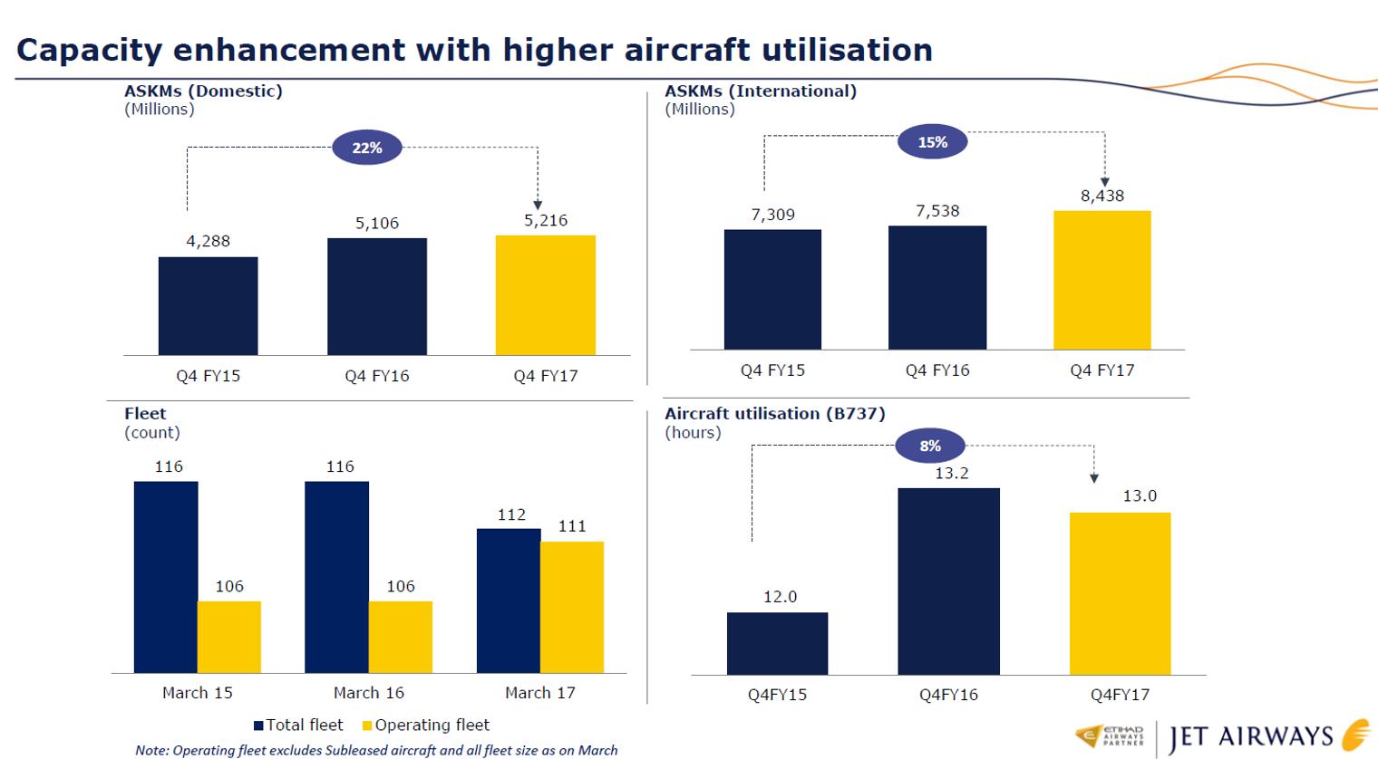 Jet Airways Q4FY17 Capacity.png