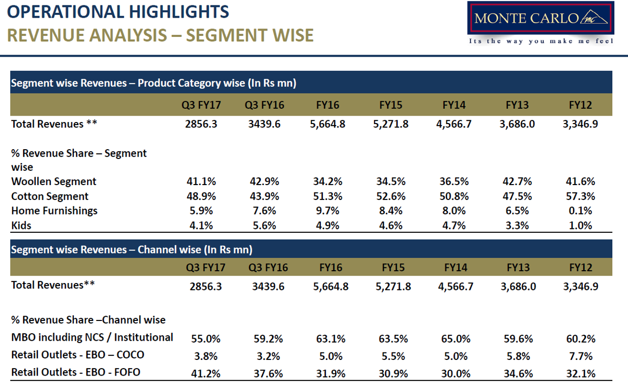 Monte Carlo Q3FY17 Revenue Analysis.png