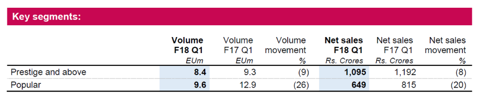 United Spirits Q1FY18 Segment and Brand Review.png